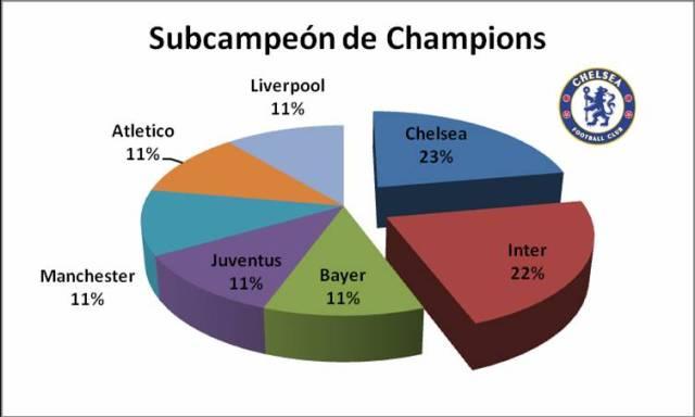 subchampions